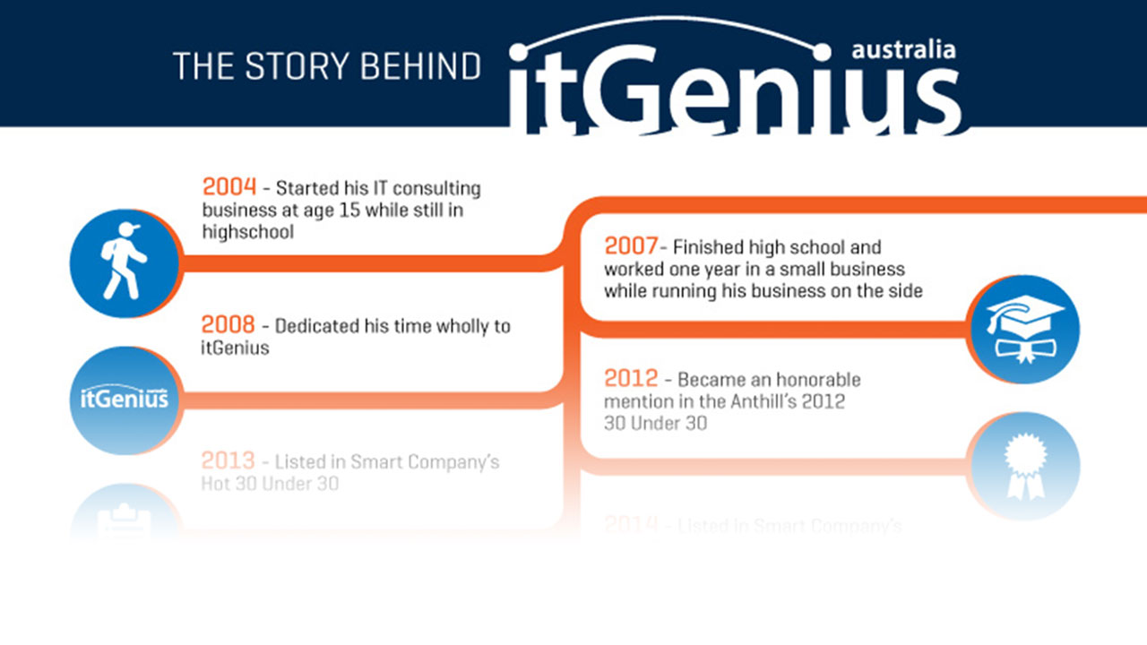 How itgenius acquired 3 companies in just one year malvernweather Choice Image